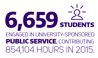 6,659 - Number of students who engaged in University­-sponsored public service, contributing a total of 854,104 hours.